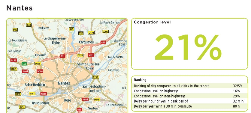 La circulation ne s'améliore pas à Nantes, révèle l'indice trimestriel TomTom