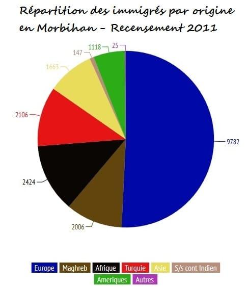 De 1975 à 2011 le nombre d'immigrés dans le Morbihan a été multiplié par dix