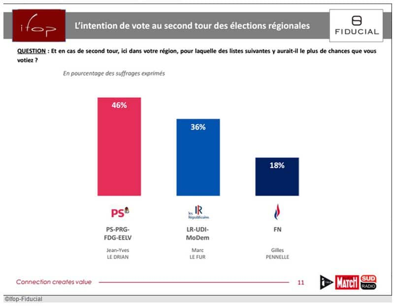 sondage_ifop_regionales_2nd_tour