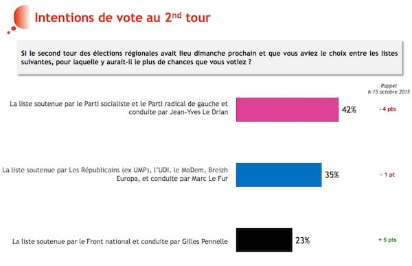 Régionales. Un sondage BVA annonce une forte poussée du FN