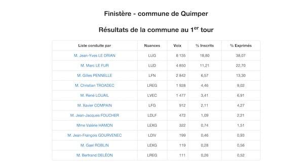 Régionales à Quimper: le bilan provisoire