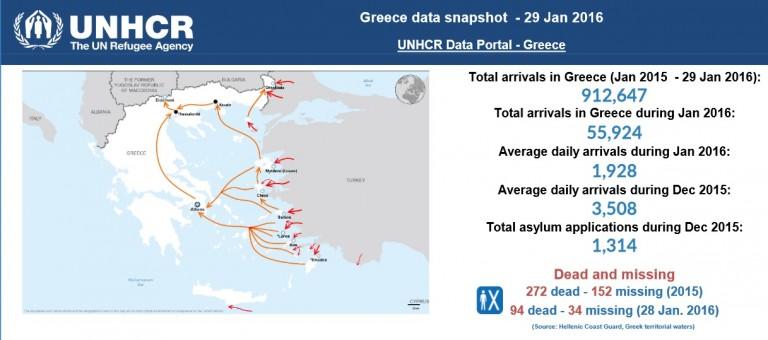 Près de 56.000 migrants sont arrivés en Grèce en janvier 2016