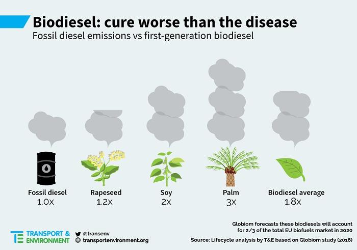 Environnement. Le biodiesel plus nocif que l'essence