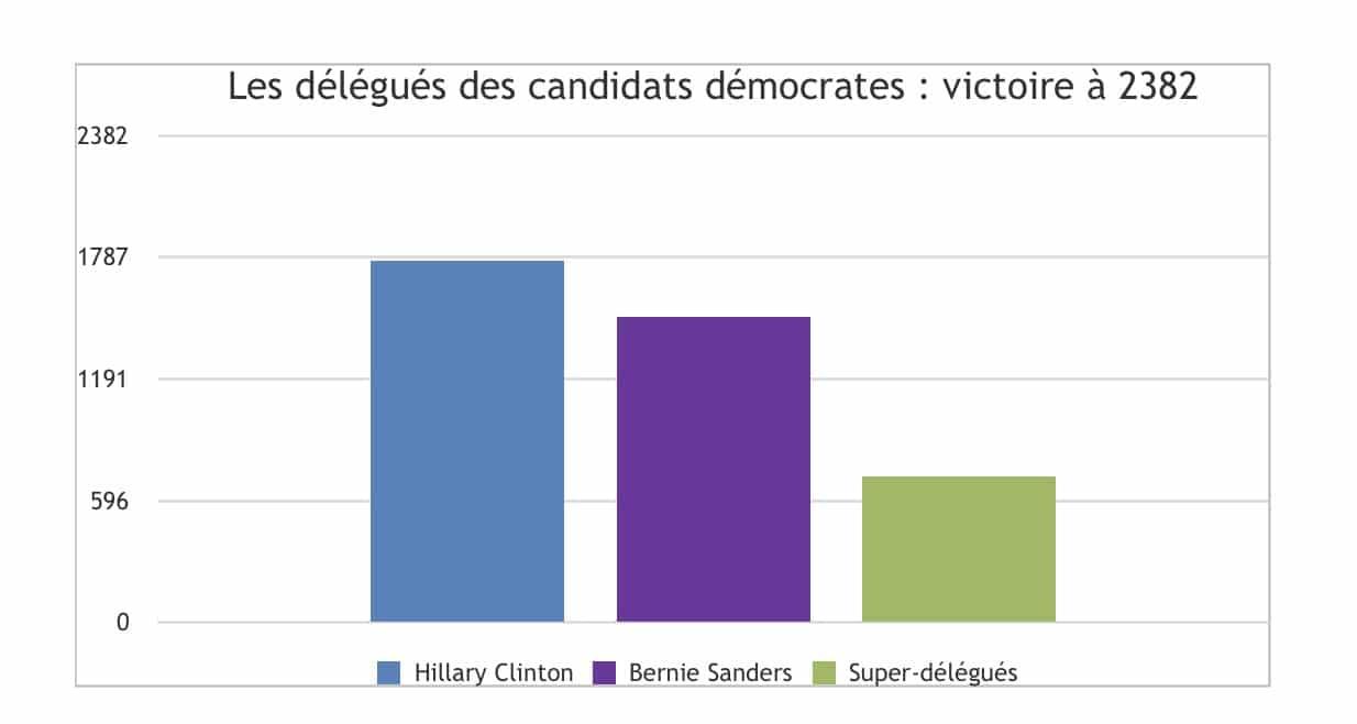 *Les Super-délégués démocrates sont les cadres et les élus du parti. Ils sont libres de leur vote le jour de la convention nationale. La majorité d'entre eux s'est engagée à soutenir Hillary Clinton mais ils sont libres de changer d'avis jusqu'à la convention démocrate qui se tiendra du 25 au 28 juillet 2016. En 2008, une majorité de super-délégués s'était engagée à soutenir Hillary Clinton au début de la campagne mais a décidé d'élire Barack Obama alors que Clinton avait 300.000 voix d'avance sur lui dans la primaire.