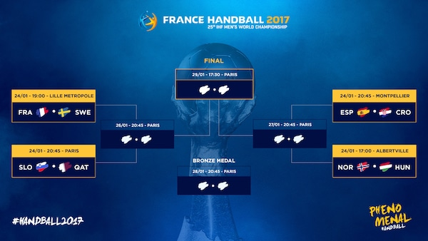 Handball. Championnat du monde 2017 : des quarts de finale surprises !