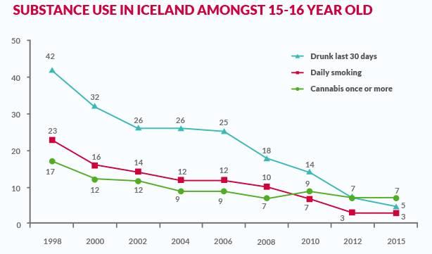 Islande. Baisse de la consommation d'alcool et de drogue chez les jeunes