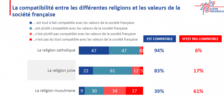 61 % des Français considèrent que l'islam n'est pas compatible avec les valeurs françaises (Ipsos)