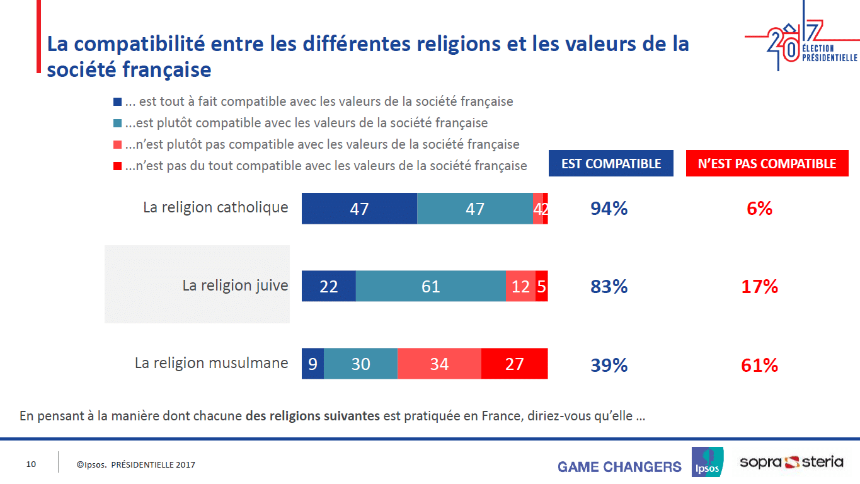 Islam sondage ispsos voile burkini