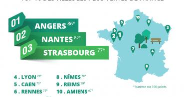 Nantes Palmarès Environnement