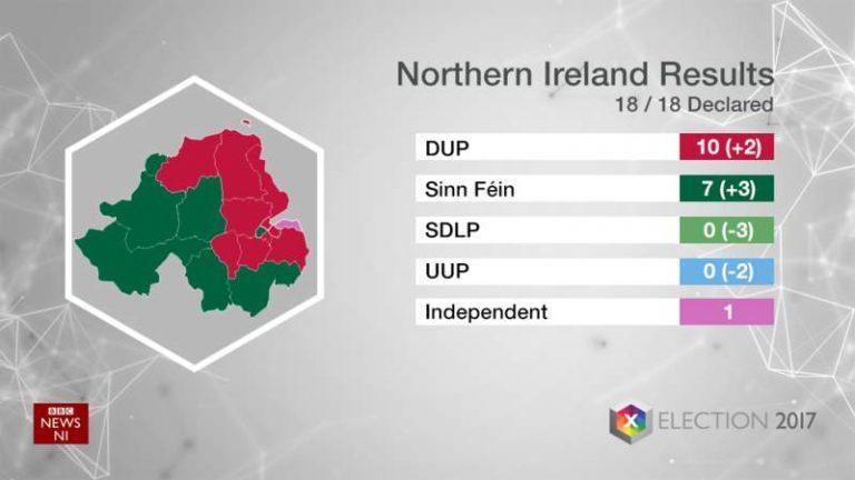 Législatives en Irlande du Nord. Les unionistes du DUP arrivent en tête