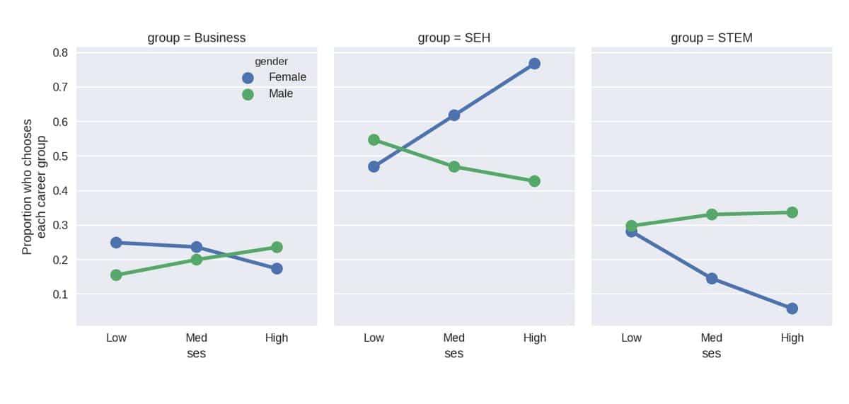 Femmes Sciences Social STEM STIM