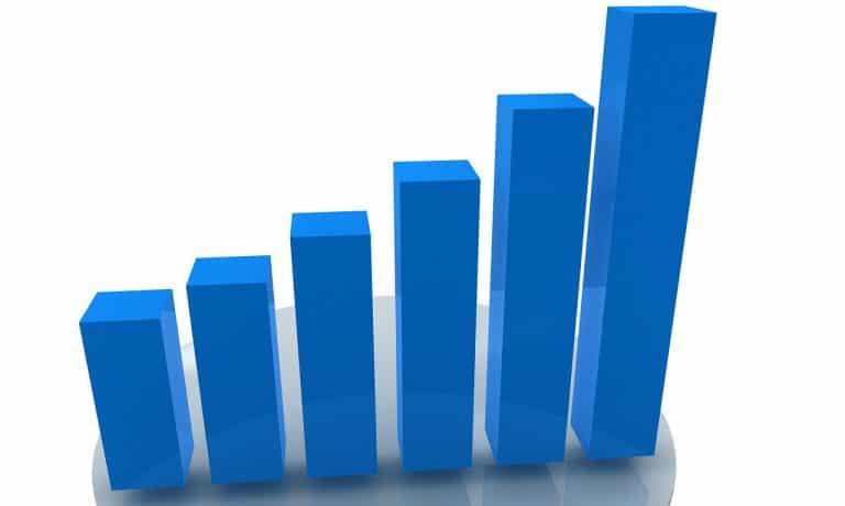 3,3 % de croissance pour l'économie américaine au 3e trimestre