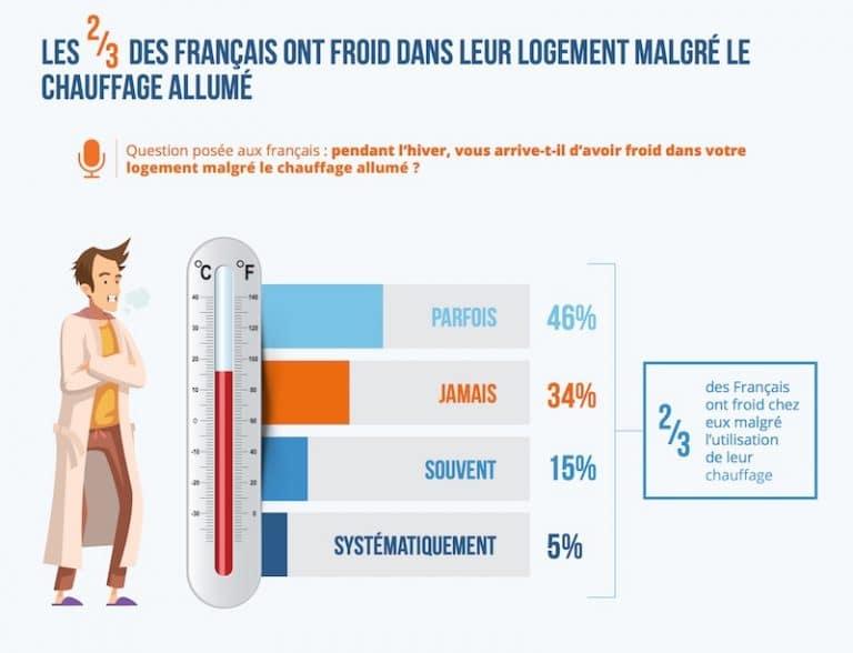 2/3 des Français ont froid chez eux même lorsque le chauffage est allumé.