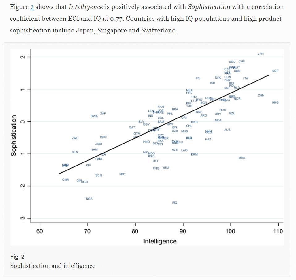 Le QI moyen d'un pays prédit sa complexité économique