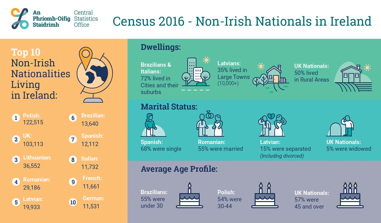 recensement_irlande