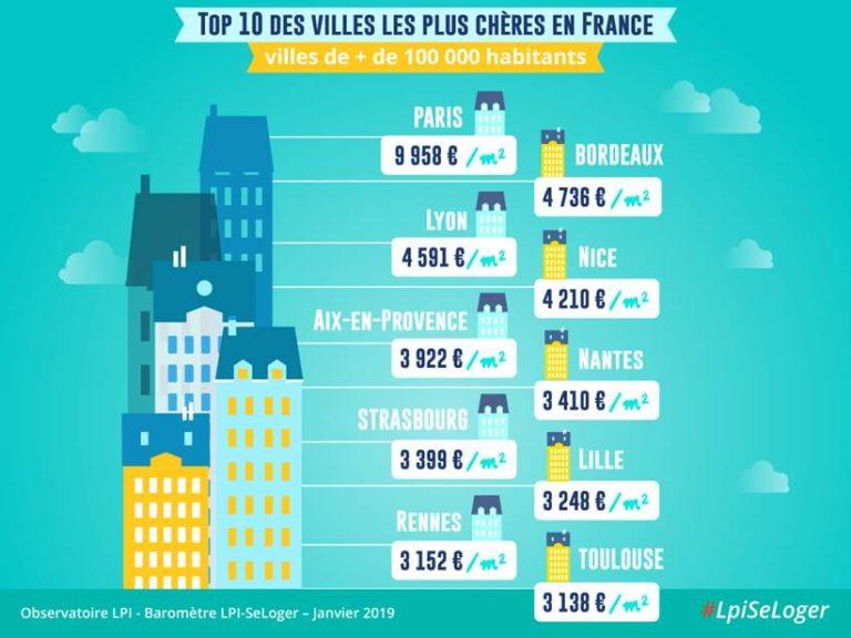 Immobilier. Rennes et Nantes dans le top 10 des villes les plus chères de France