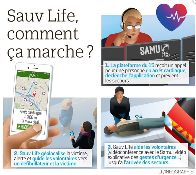 Sauv Life. Une nouvelle application pour sauver des vies !