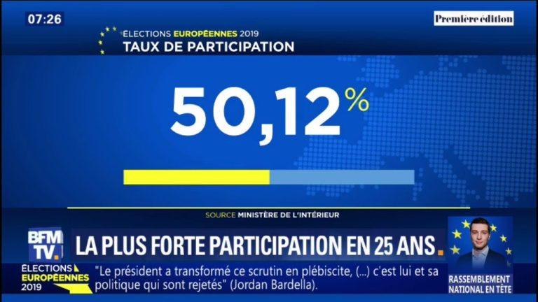 Européennes: avec 50,12%, c'est la plus forte participation depuis 25 ans