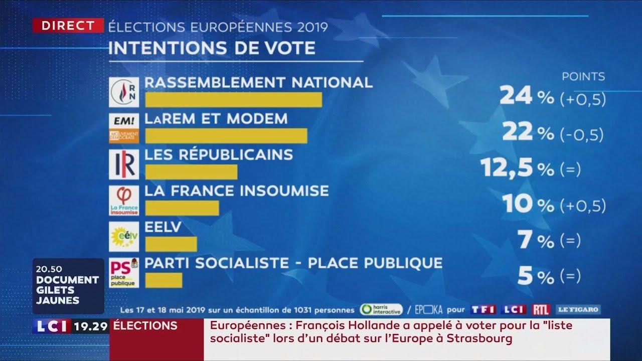 Elections Européennes. Le RN Donné En Tête Devant LREM [Vidéo]