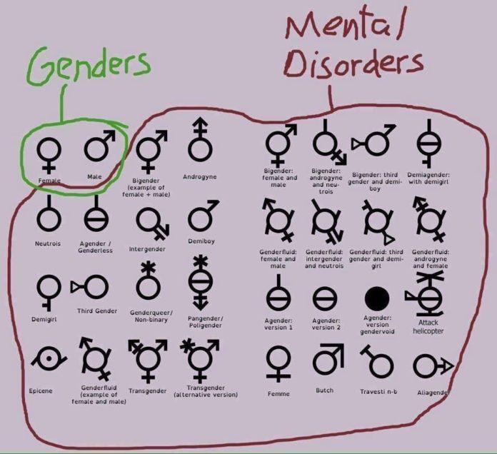 Genders-and-mental-disorders