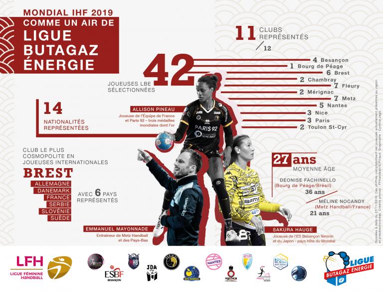 Mondial de Handball féminin au Japon : un air de championnat de France ?