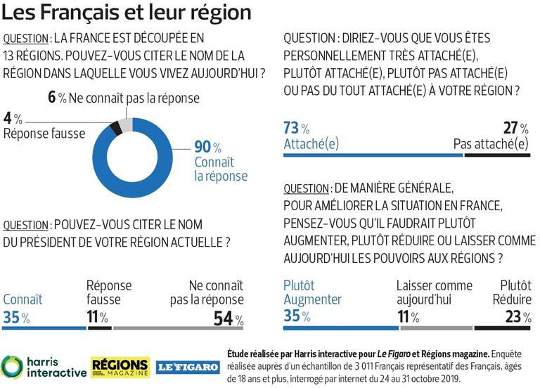 Les Français veulent plus de pouvoir pour les régions