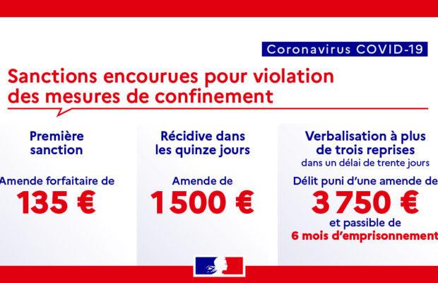 Coronavirus. L'amende pour non-respect du confinement reste à 135 euros mais passe à 200 euros en cas de récidive dans les quinze jours