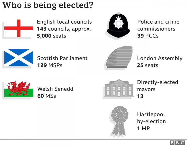 Elections au Royaume-Uni. Les résultats en Angleterre, en Ecosse et au Pays de Galles [MAJ]