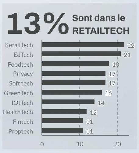 Startups bretonnes