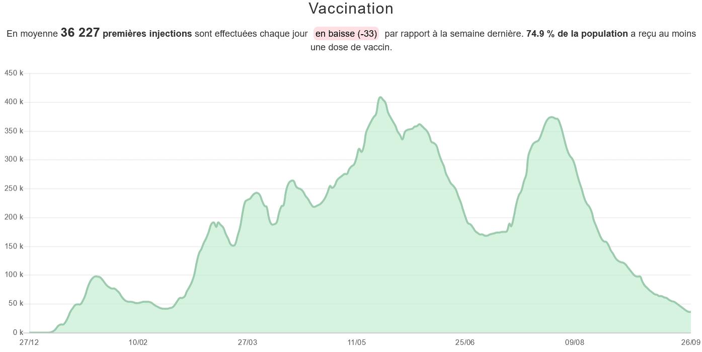 Vaccinés